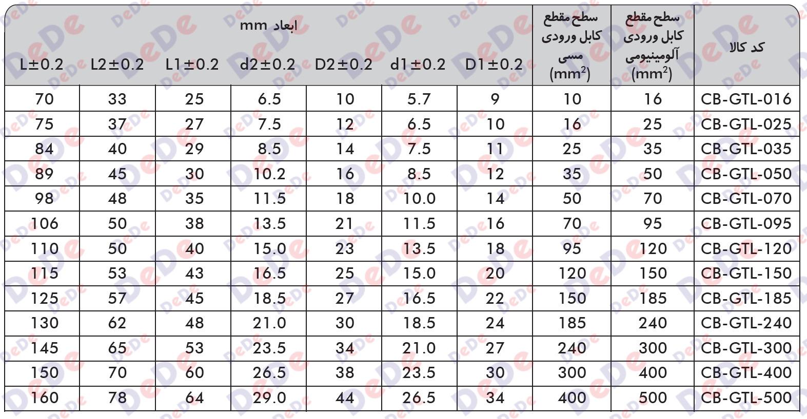 جدول مشخصات رابط بیمتال