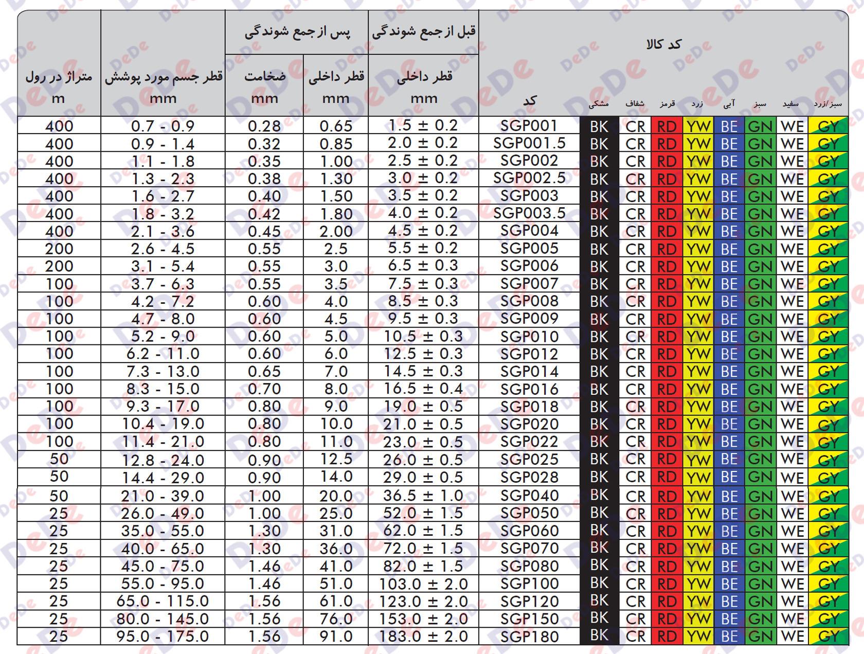 جدول نسبت جمع شوندگی روکش حرارت جمع شونده