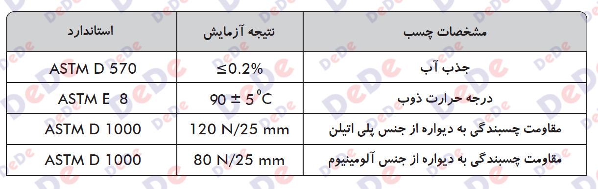 مشخصات چسب روکش های حرارتی دو لایه چسب دار ضخیم