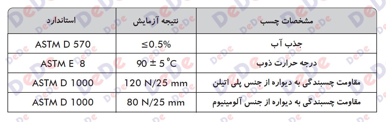 مشخصات چسب روکش های حرارتی دو لایه چسب دار