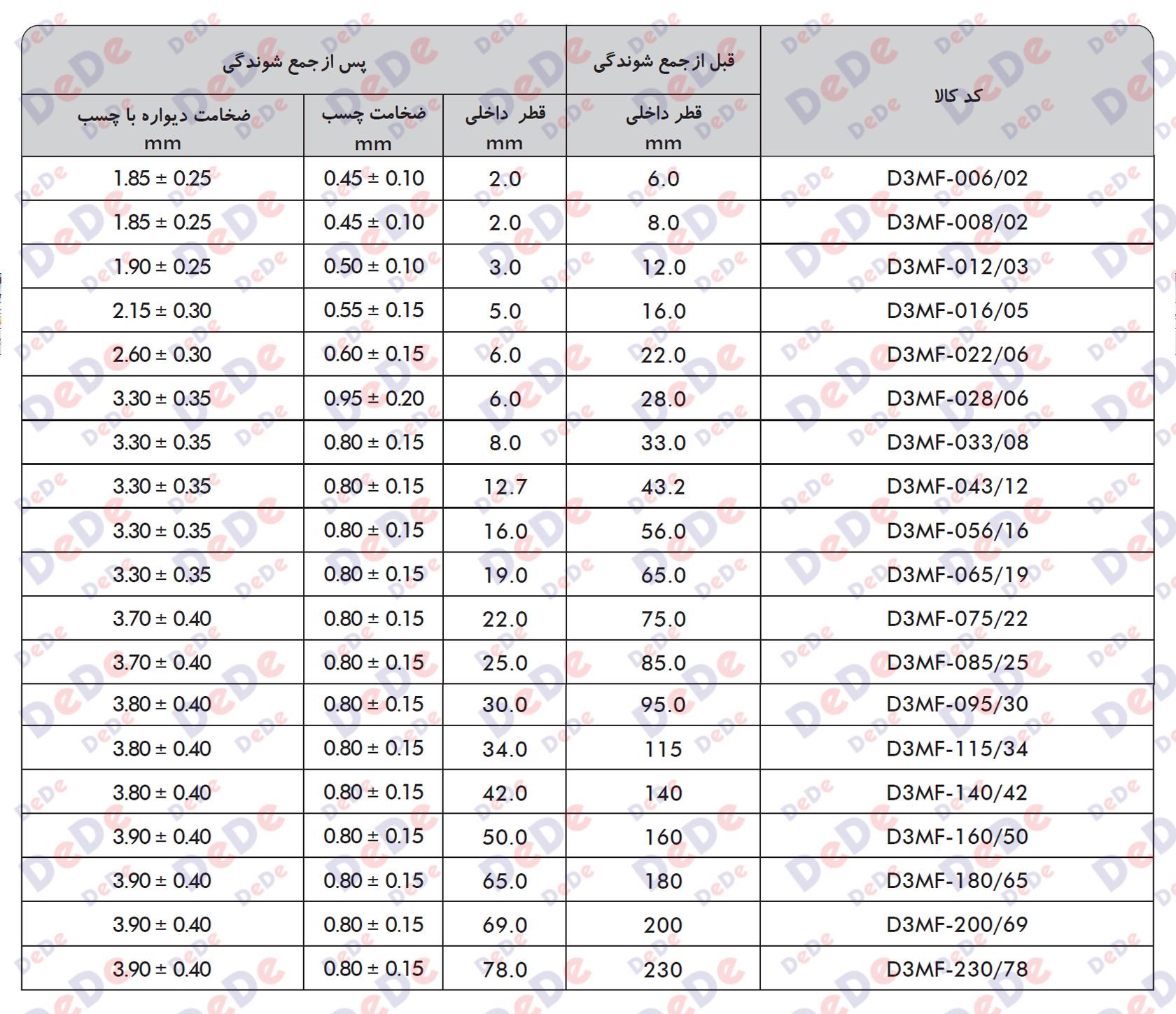جدول نسبت جمع شوندگی روکش های حرارتی دو لایه چسب دار ضخیم